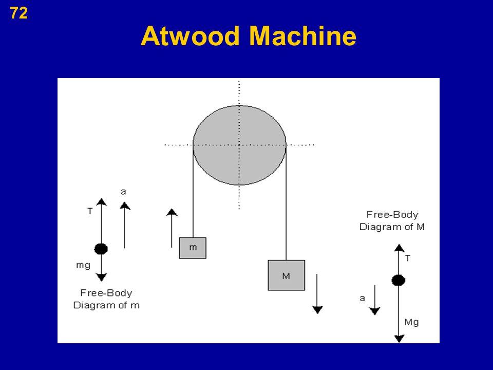 72 Atwood Machine