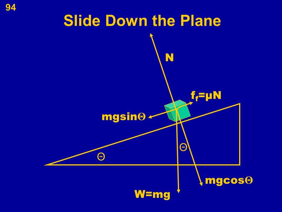 94 Slide Down the Plane W=mg Θ Θ mgsin Θ mgcos Θ N ff=μNff=μN
