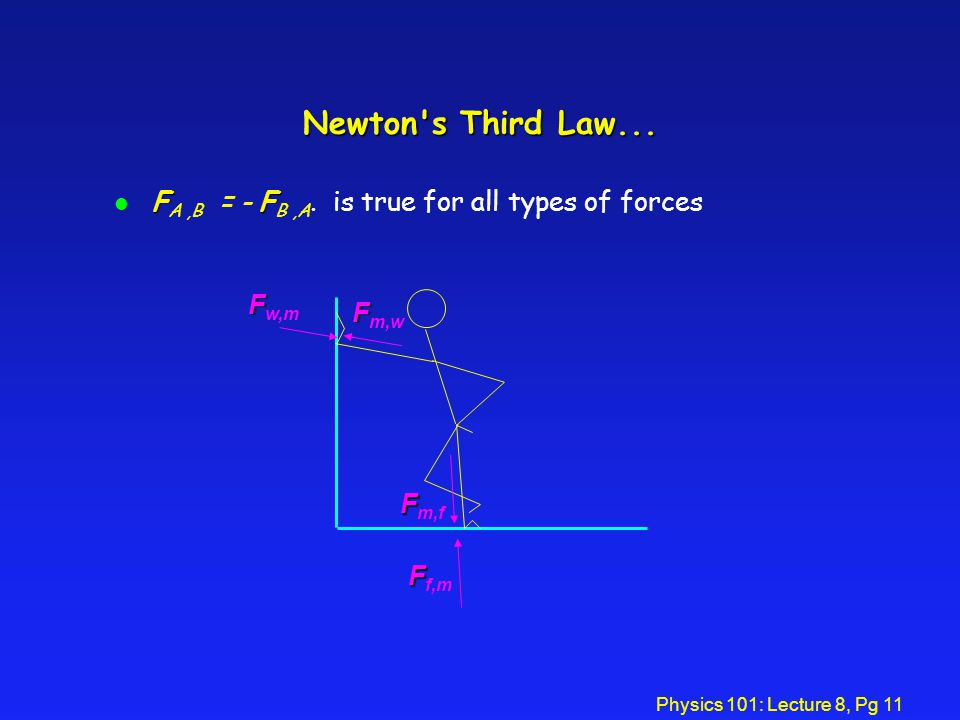 Physics 101: Lecture 8, Pg 10 Newton's Third Law è For every action, there is an equal and opposite reaction. Finger pushes on box F finger  box = fo