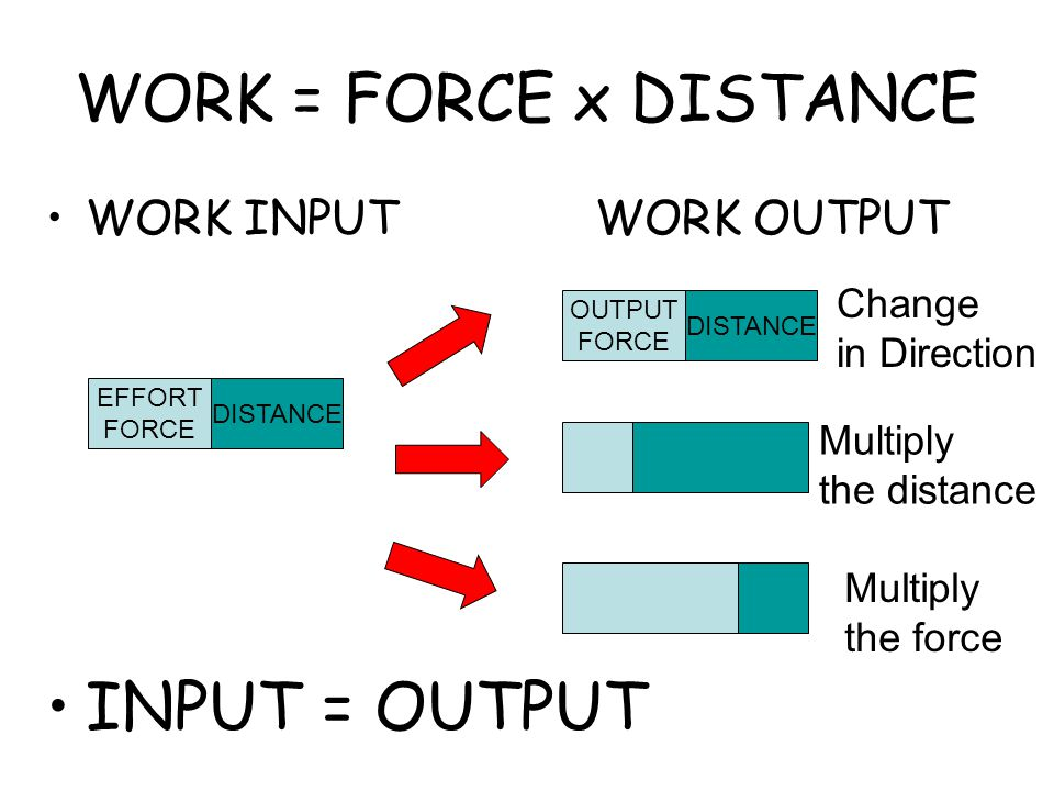 WORK = FORCE x DISTANCE WORK INPUT WORK OUTPUT INPUT = OUTPUT EFFORT FORCE DISTANCE OUTPUT FORCE DISTANCE Multiply the force Multiply the distance Change in Direction