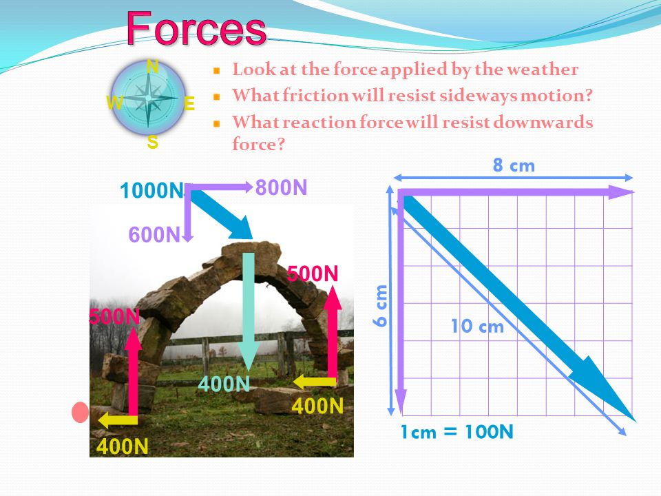 Look at the force applied by the weather What friction will resist sideways motion? What reaction force will resist downwards force? 1000N N E S W 1cm
