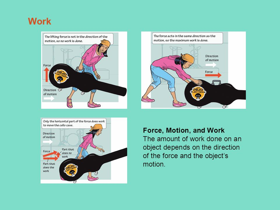 Force, Motion, and Work The amount of work done on an object depends on the direction of the force and the object's motion.