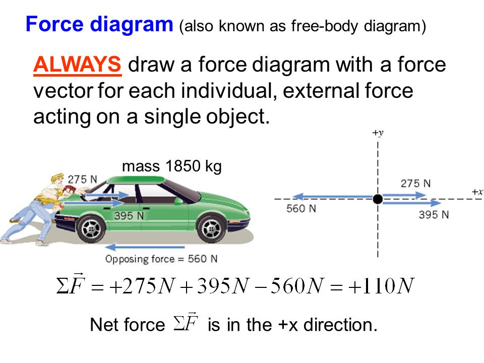 Force diagram (also known as free-body diagram) Net force is in the +x direction. mass 1850 kg ALWAYS draw a force diagram with a force vector for eac