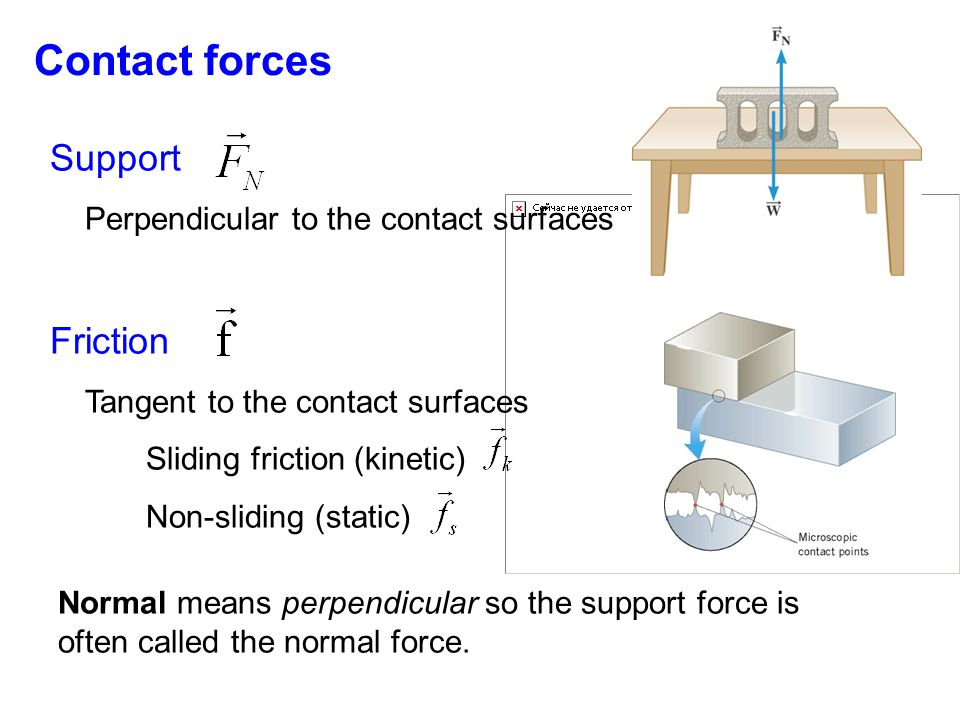 Contact forces Normal means perpendicular so the support force is often called the normal force. Support Perpendicular to the contact surfaces Frictio