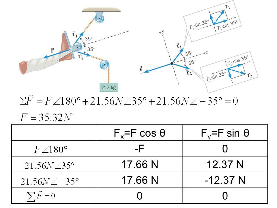 F x =F cos θF y =F sin θ -F0 17.66 N12.37 N 17.66 N-12.37 N 00