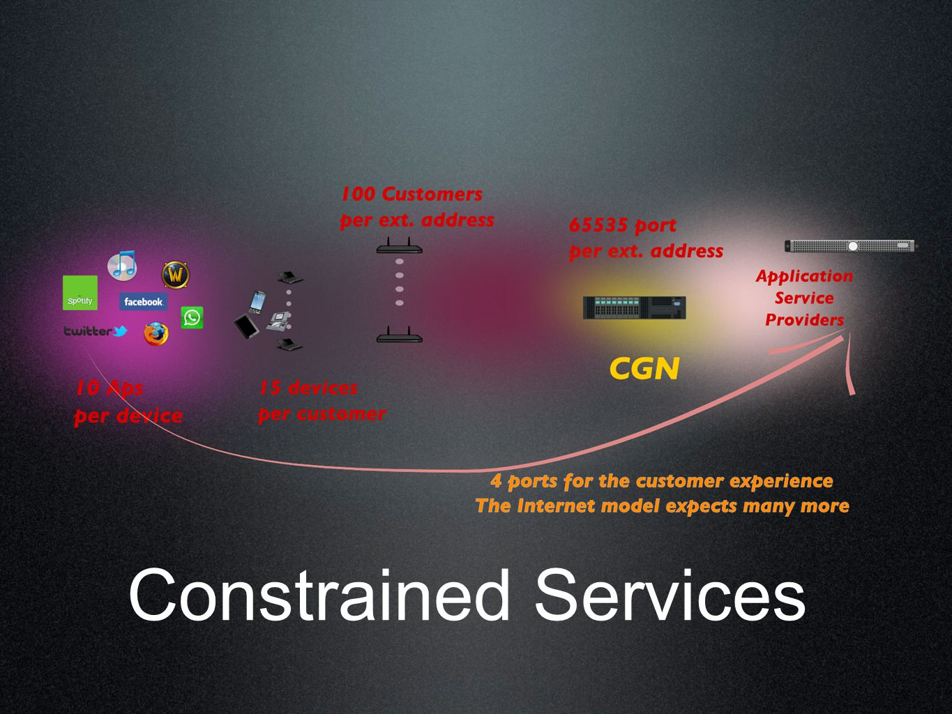 Constrained Services
