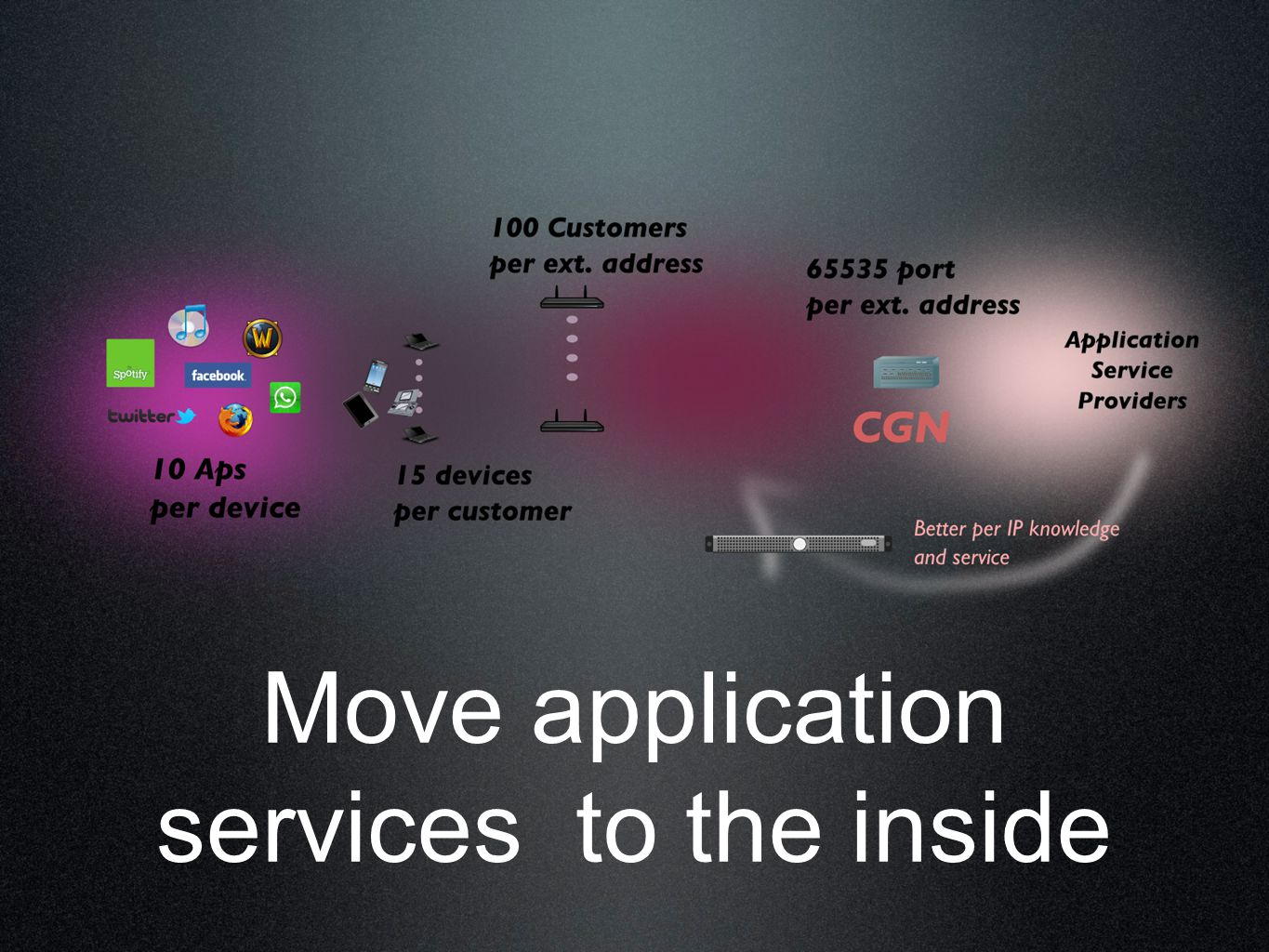 Move application services to the inside