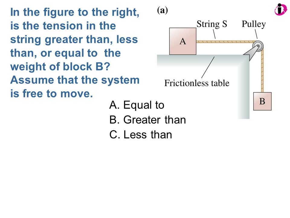 In the figure to the right, is the tension in the string greater than, less than, or equal to the weight of block B? Assume that the system is free to