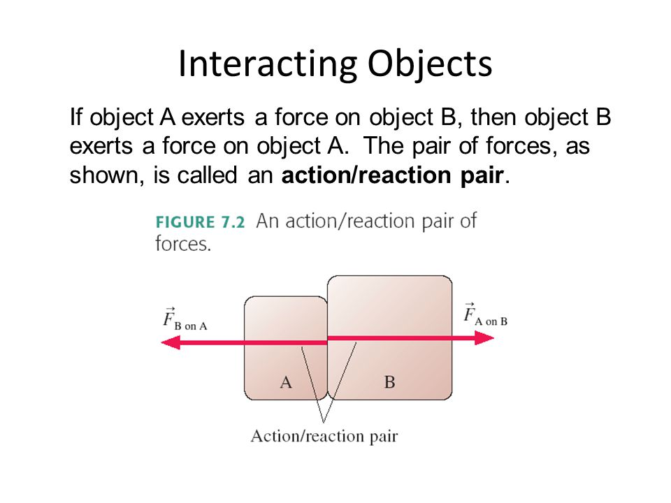 Interacting Objects If object A exerts a force on object B, then object B exerts a force on object A. The pair of forces, as shown, is called an actio