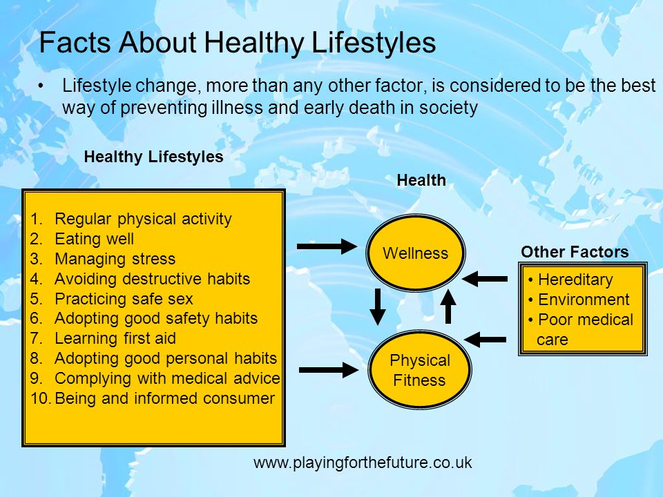 Facts About Healthy Lifestyles 1.Regular physical activity 2.Eating well 3.Managing stress 4.Avoiding destructive habits 5.Practicing safe sex 6.Adopting good safety habits 7.Learning first aid 8.Adopting good personal habits 9.Complying with medical advice 10.Being and informed consumer Wellness Physical Fitness Hereditary Environment Poor medical care Lifestyle change, more than any other factor, is considered to be the best way of preventing illness and early death in society Healthy Lifestyles Health Other Factors