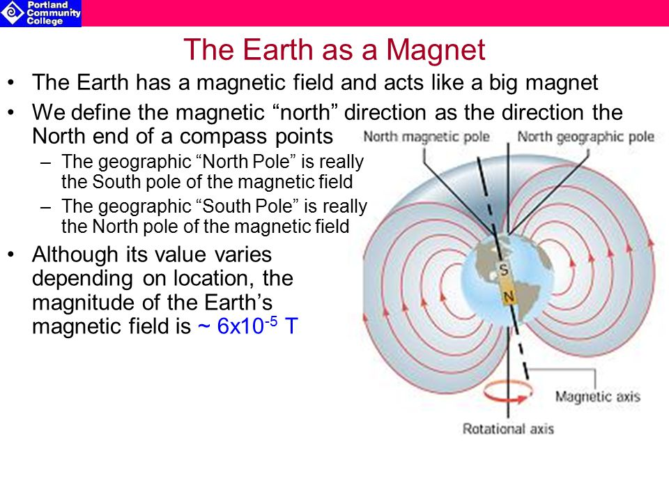 The Earth as a Magnet –The geographic North Pole is really the South pole of the magnetic field –The geographic South Pole is really the North pole of the magnetic field Although its value varies depending on location, the magnitude of the Earth's magnetic field is ~ 6x10 -5 T The Earth has a magnetic field and acts like a big magnet We define the magnetic north direction as the direction the North end of a compass points