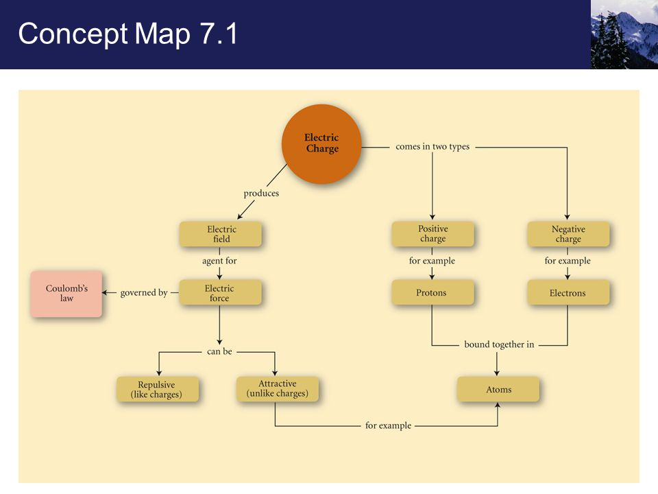 Concept Map 7.1