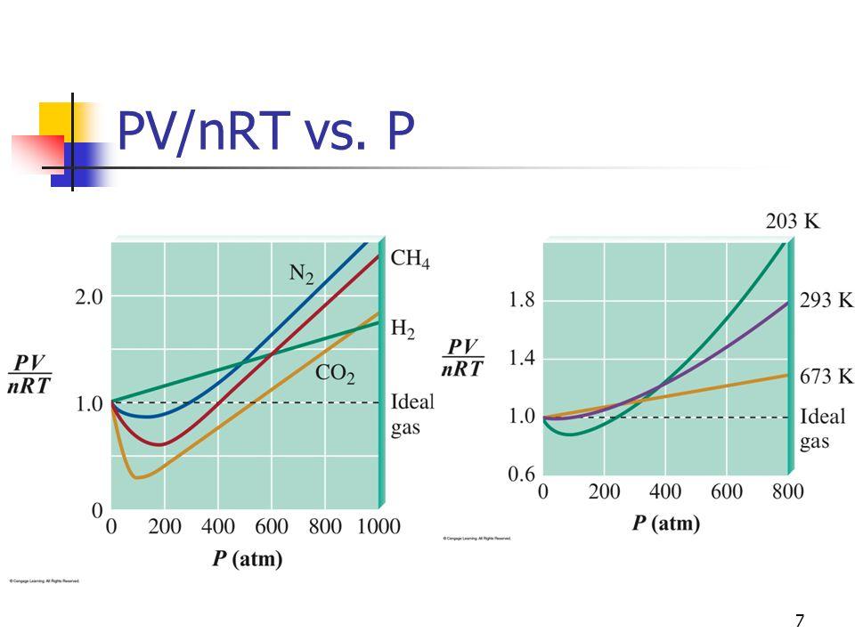 PV/nRT vs. P 7