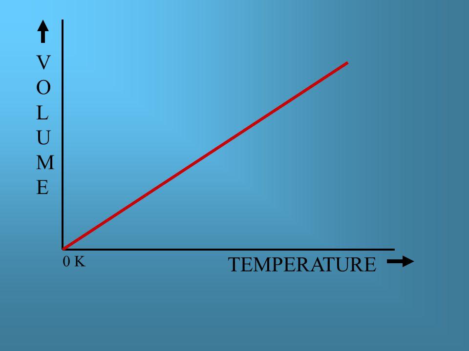 TEMPERATURE VOLUMEVOLUME 0 K