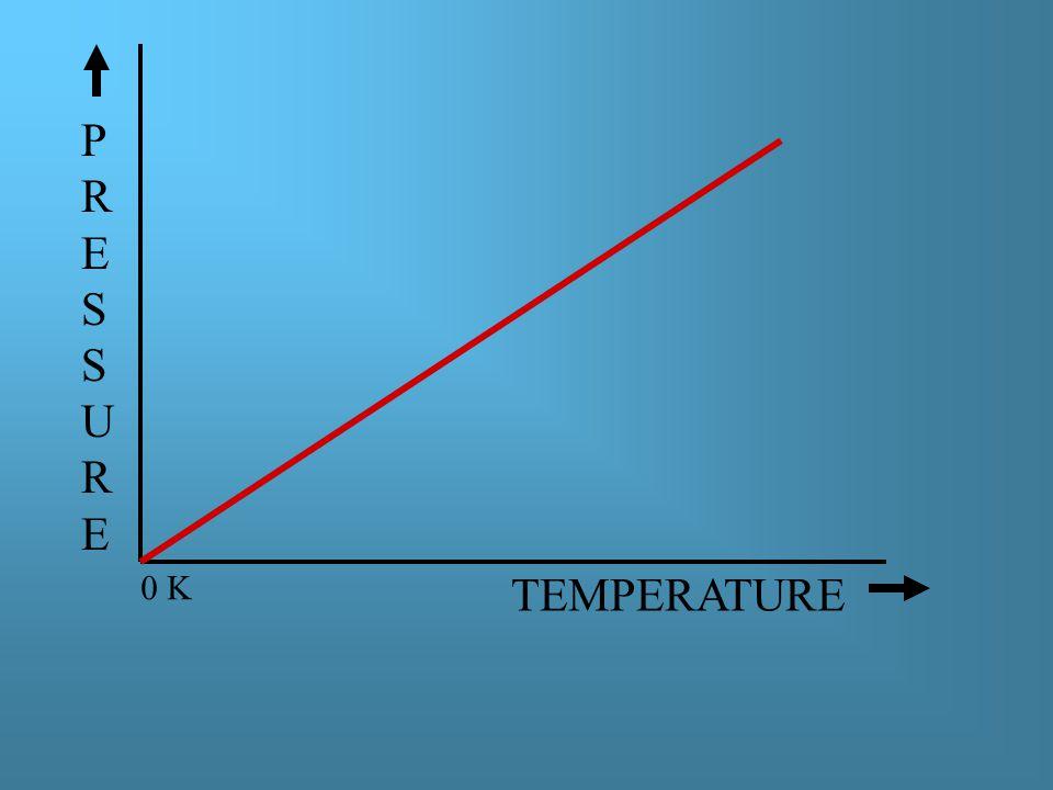 TEMPERATURE PRESSUREPRESSURE 0 K