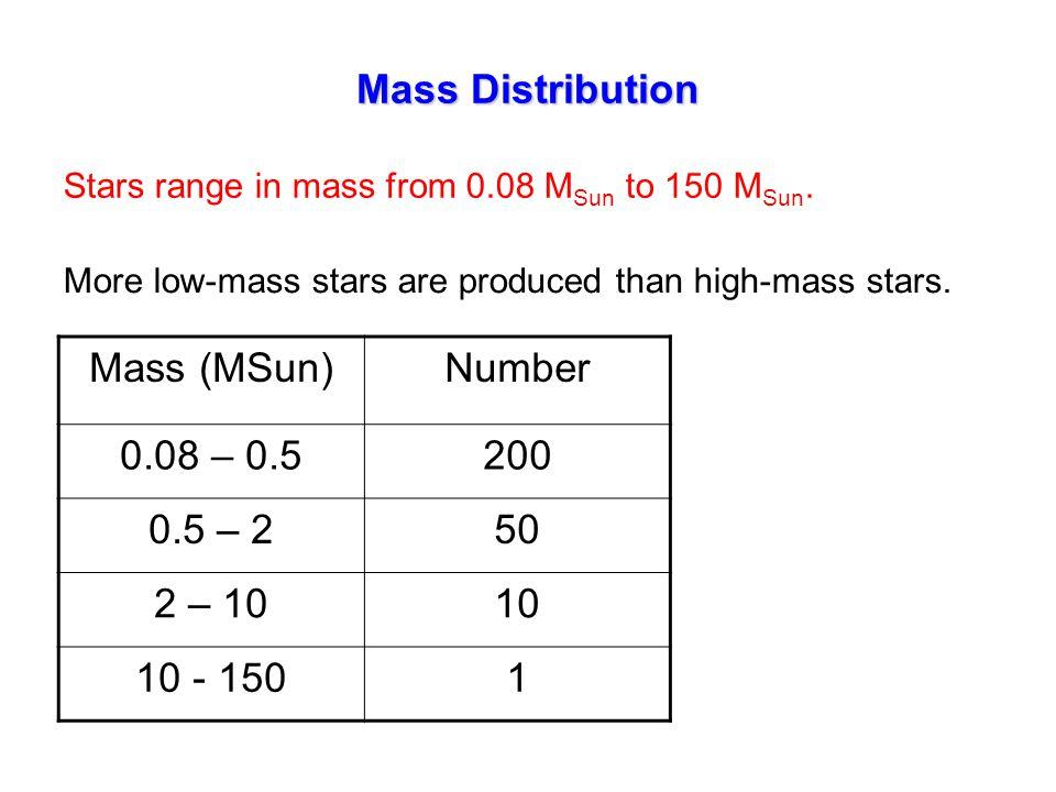 Mass Distribution Stars range in mass from 0.08 M Sun to 150 M Sun.