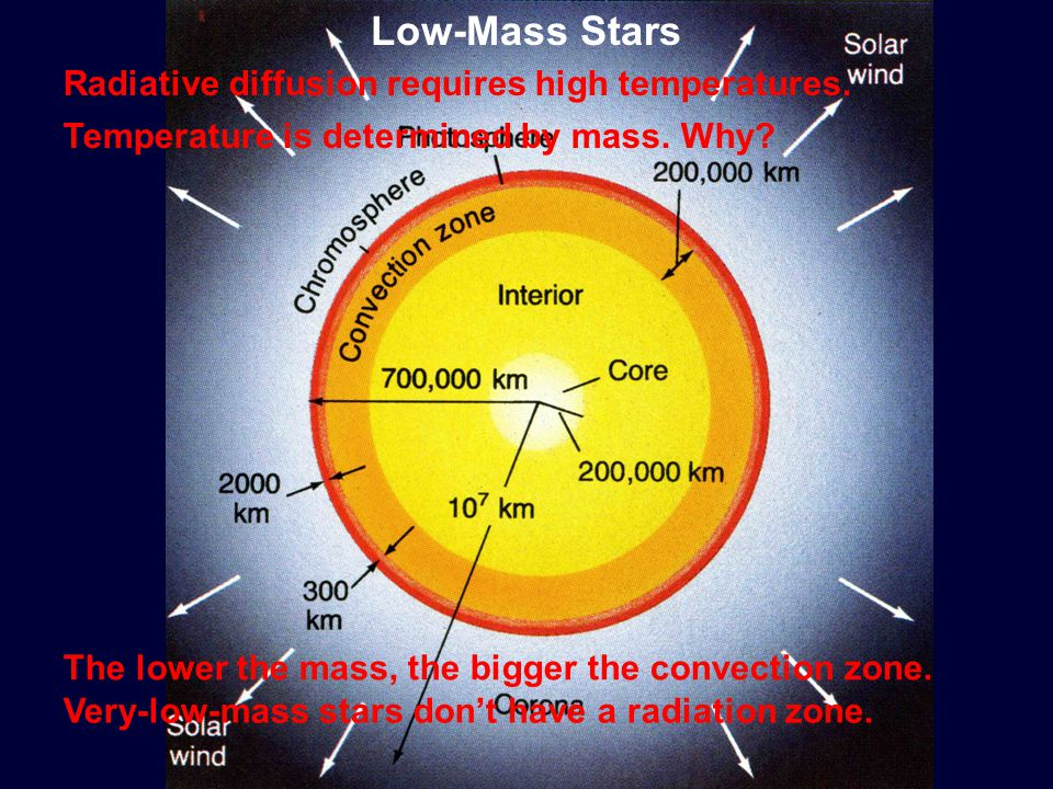 Radiative diffusion requires high temperatures. Temperature is determined by mass.