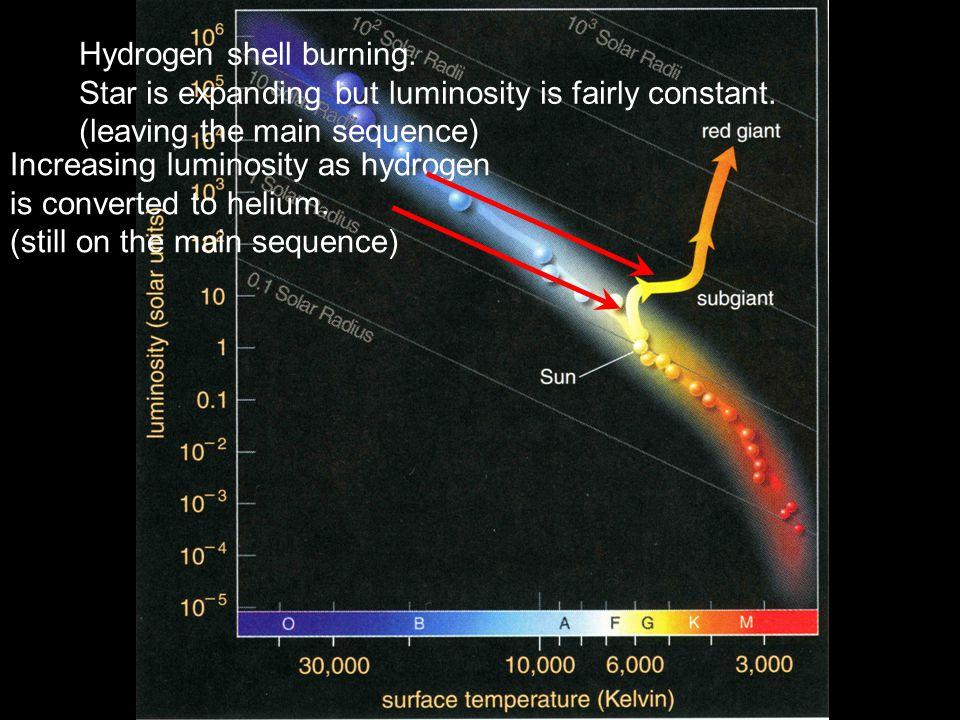 Increasing luminosity as hydrogen is converted to helium.