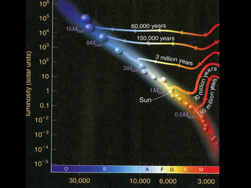 Minimum Mass Lower mass protostars are better at cooling than higher mass protostars.