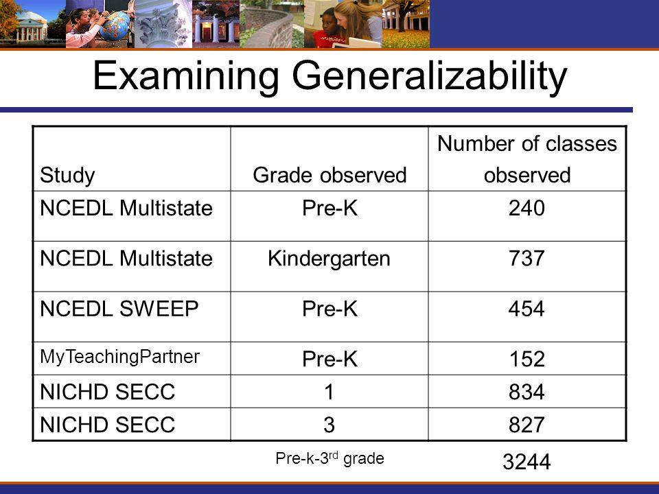 Examining Generalizability StudyGrade observed Number of classes observed NCEDL MultistatePre-K240 NCEDL MultistateKindergarten737 NCEDL SWEEPPre-K454 MyTeachingPartner Pre-K152 NICHD SECC1834 NICHD SECC3827 3244 Pre-k-3 rd grade