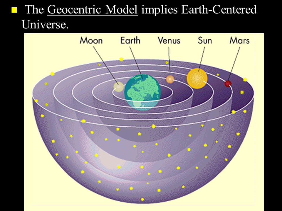 n The ancient Greeks believed that the earth was at the center of a revolving sphere with stars on it.