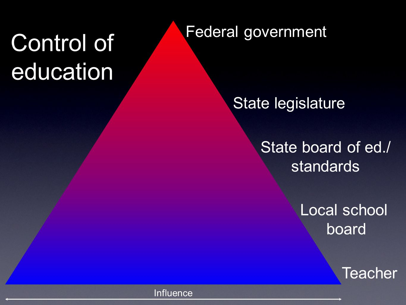 Control of education Federal government State legislature State board of ed./ standards Local school board Teacher Influence