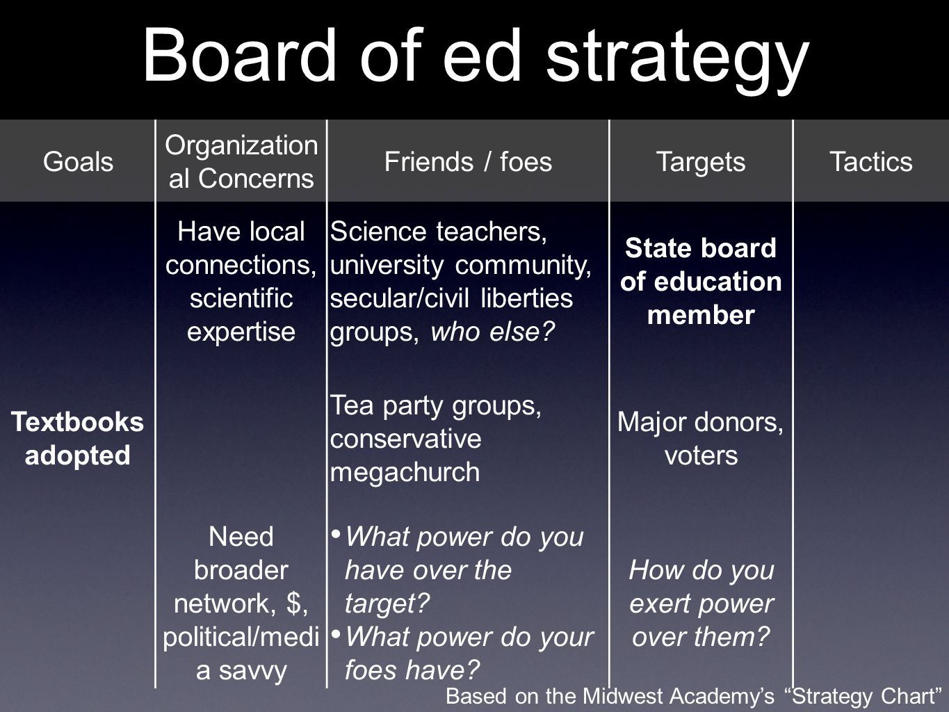 Board of ed strategy Goals Organization al Concerns Friends / foesTargetsTactics Have local connections, scientific expertise Science teachers, university community, secular/civil liberties groups, who else.