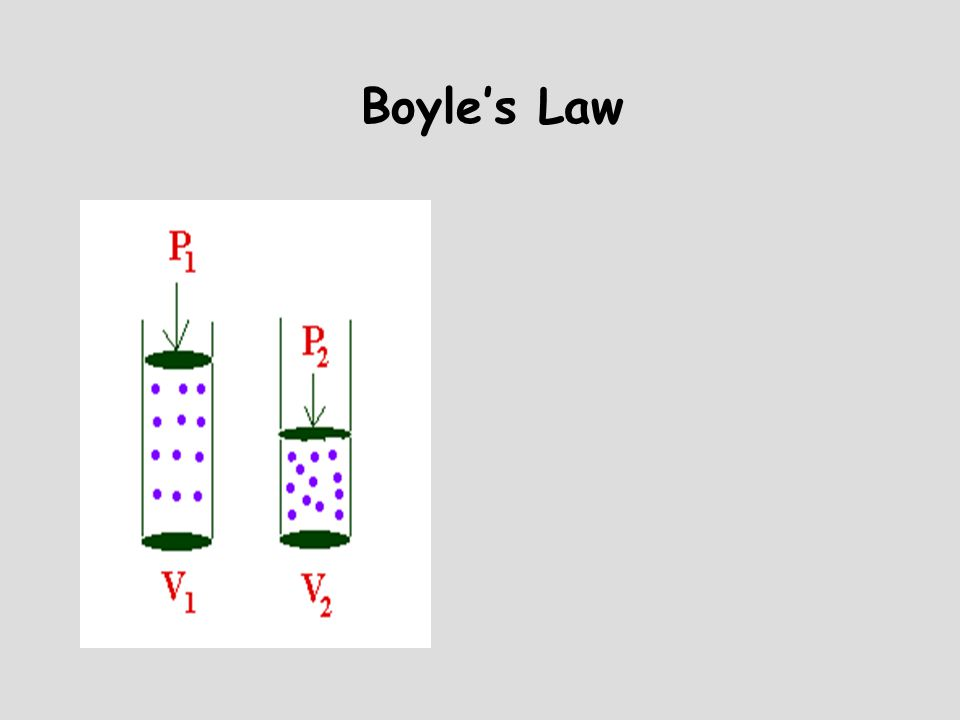 Boyle's Law Example: A gas which has a pressure of 1.3 atm occupies a volume of 27 L.