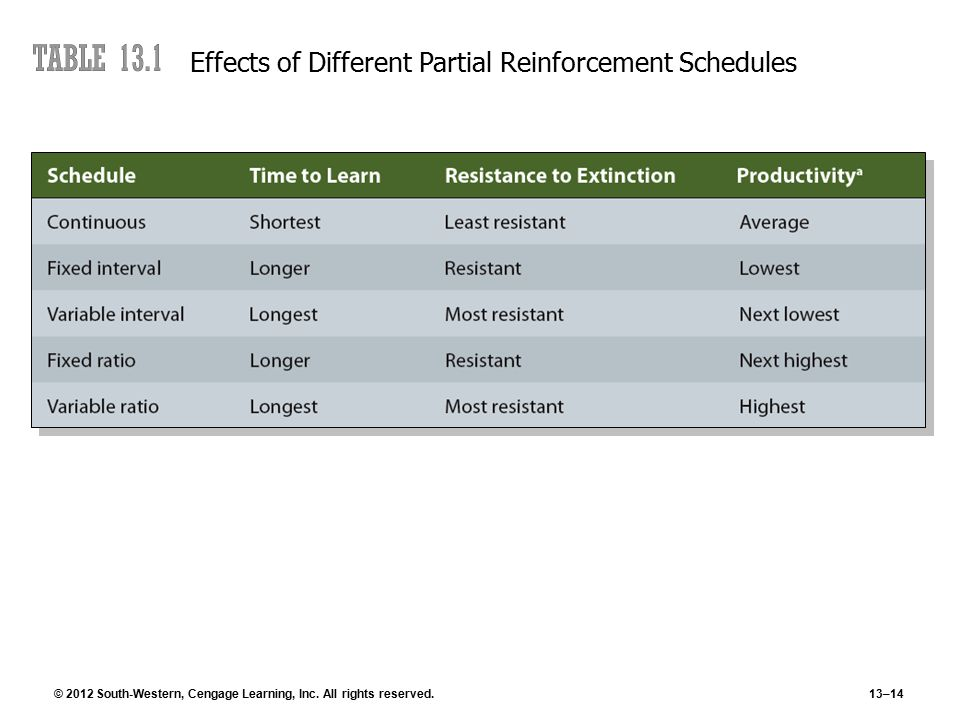 © 2012 South-Western, Cengage Learning, Inc. All rights reserved.13–14 Effects of Different Partial Reinforcement Schedules