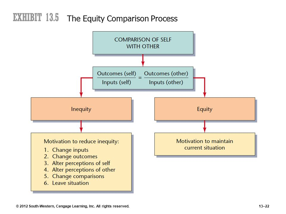 © 2012 South-Western, Cengage Learning, Inc. All rights reserved.13–22 The Equity Comparison Process