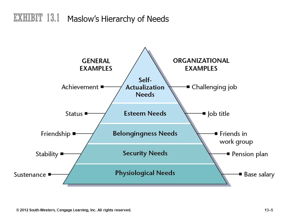 © 2012 South-Western, Cengage Learning, Inc. All rights reserved.13–5 Maslow's Hierarchy of Needs