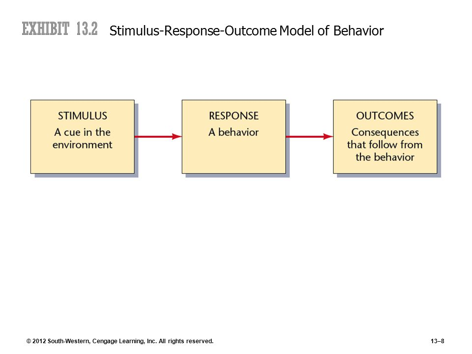 © 2012 South-Western, Cengage Learning, Inc. All rights reserved.13–8 Stimulus-Response-Outcome Model of Behavior