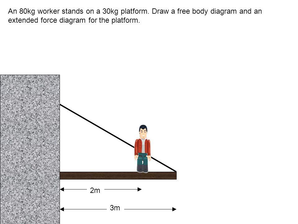 An 80kg worker stands on a 30kg platform.