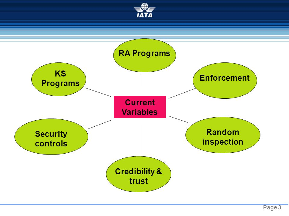 Page 3 KS Programs Security controls Random inspection Enforcement Credibility & trust RA Programs Current Variables
