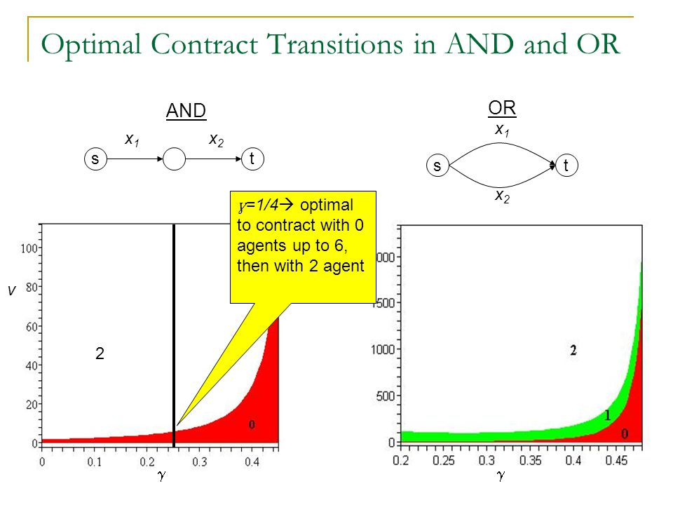  vv Optimal Contract Transitions in AND and OR AND st x1x1 x2x2 st x1x1 OR x2x2 ɣ =1/4  optimal to contract with 0 agents up to 6, then with 2 agent 2