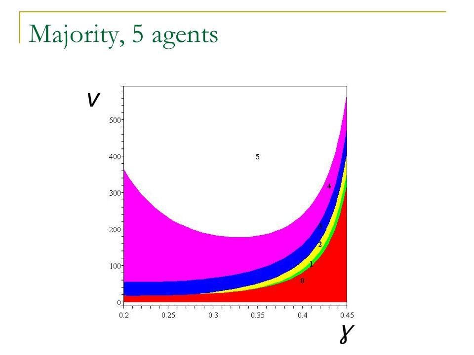 Majority, 5 agents v ɣ