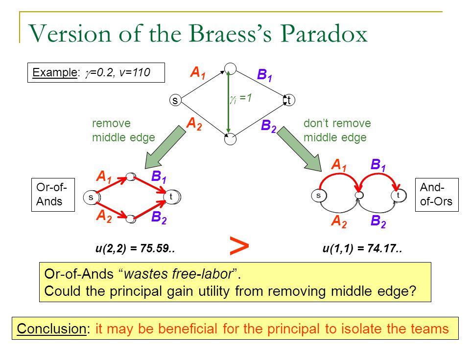 Version of the Braess's Paradox st  i =1 B2B2 B1B1 A1A1 A2A2 s t A1A1 B1B1 B2B2 A2A2 remove middle edge st B2B2 B1B1 A2A2 A1A1 don't remove middle edge Or-of-Ands wastes free-labor .
