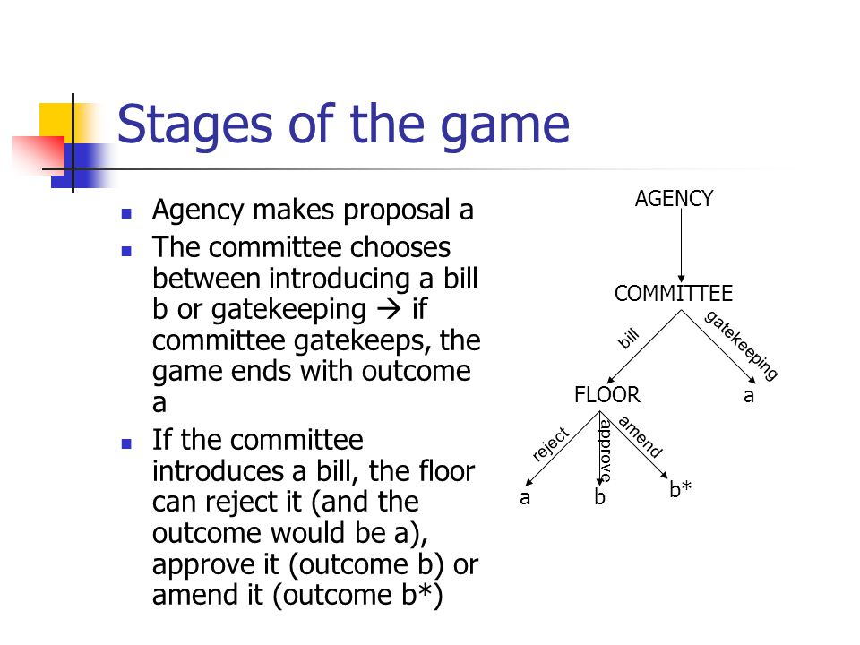 Stages of the game Agency makes proposal a The committee chooses between introducing a bill b or gatekeeping  if committee gatekeeps, the game ends w