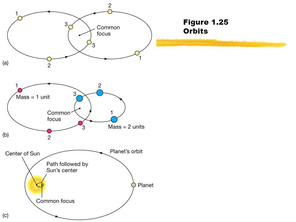 Charles Hakes Fort Lewis College37 Figure 1.25 Orbits