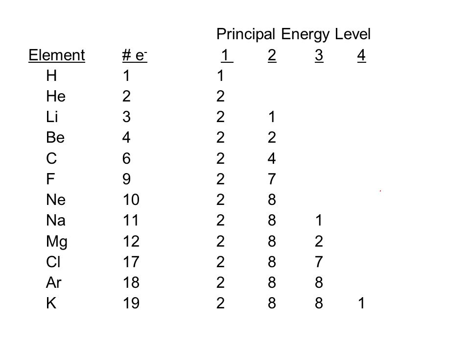 Principal Energy Level Element# e - 1 2 34 H11 He22 Li32 1 Be42 2 C62 4 F92 7 Ne102 8 Na112 8 1 Mg122 8 2 Cl172 8 7 Ar182 8 8 K192 8 81