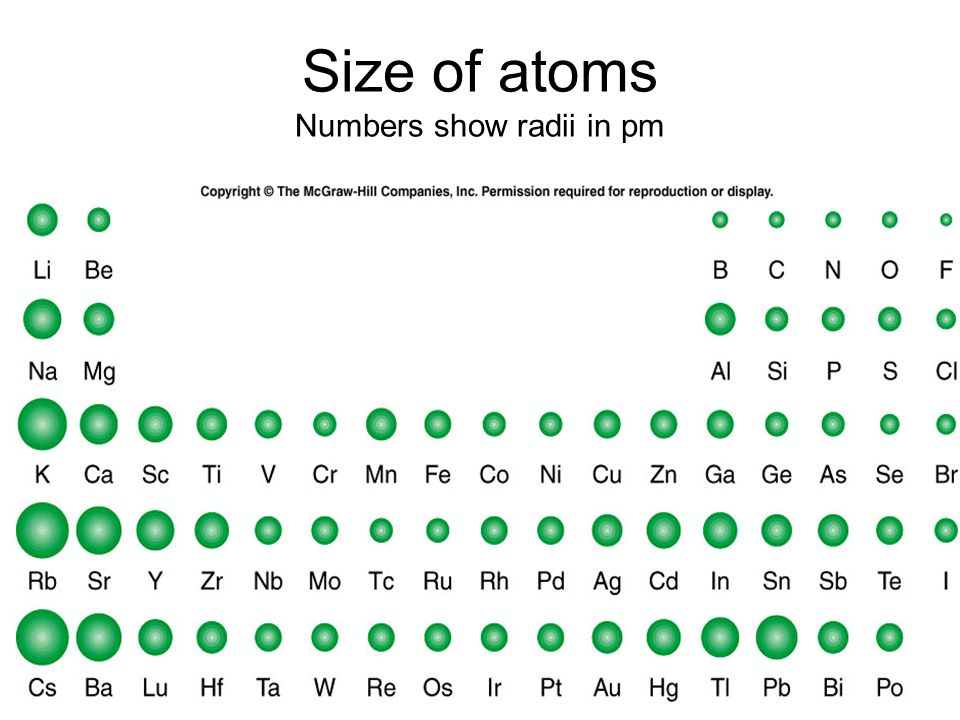 Size of atoms Numbers show radii in pm