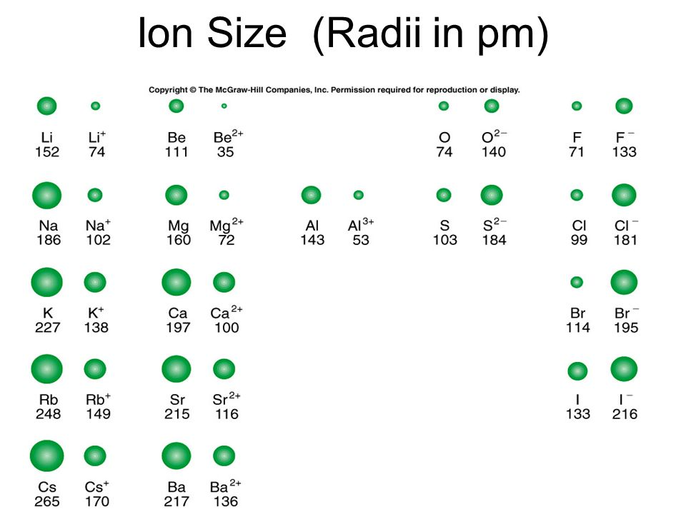 Ion Size (Radii in pm)