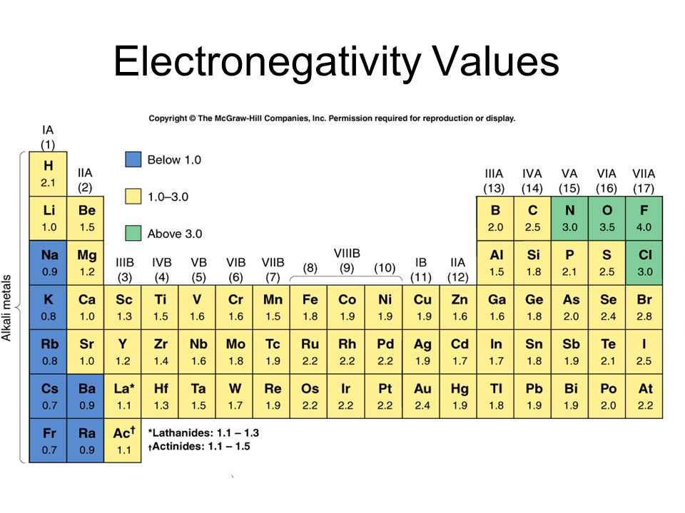 Electronegativity Values