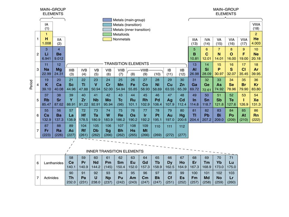 7 periodic table and periodic properties periodic law proposed by mendeleev 1869 elements arranged according to their atomic weights masses show a - Modern Periodic Table Elements Arranged According