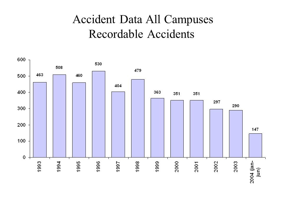 Accident Data - All Campuses Lost Work Time Incidents