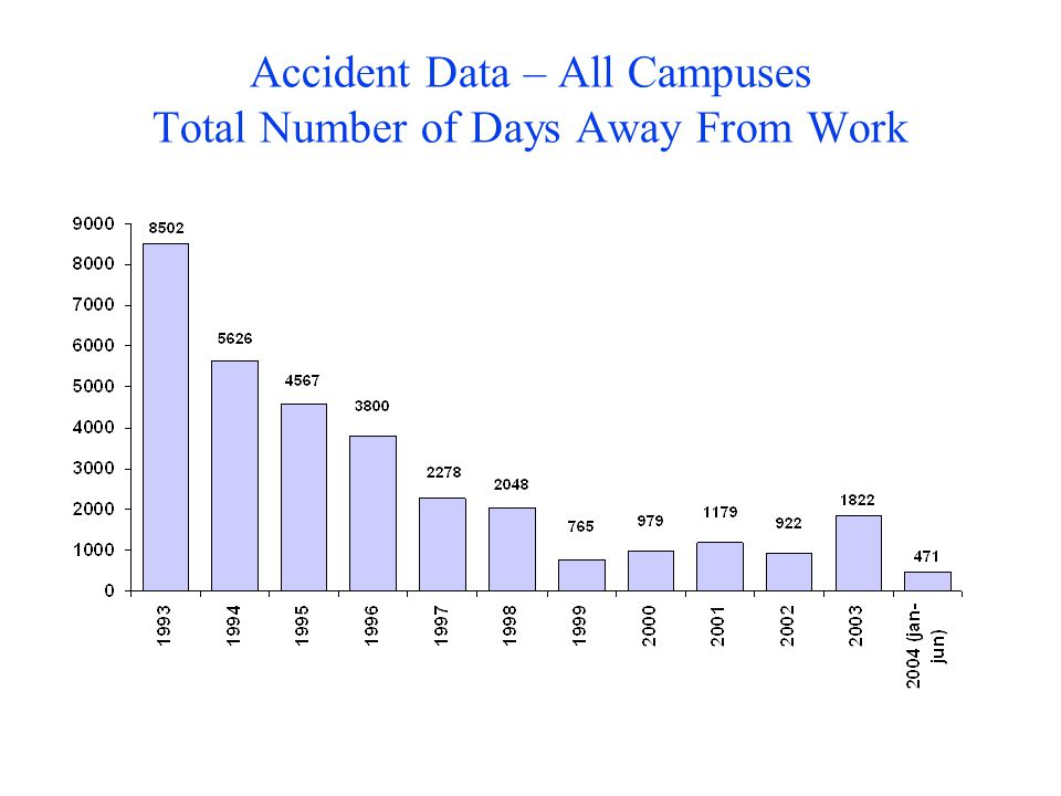 Accident Data – All Campuses Total Number of Days Away From Work
