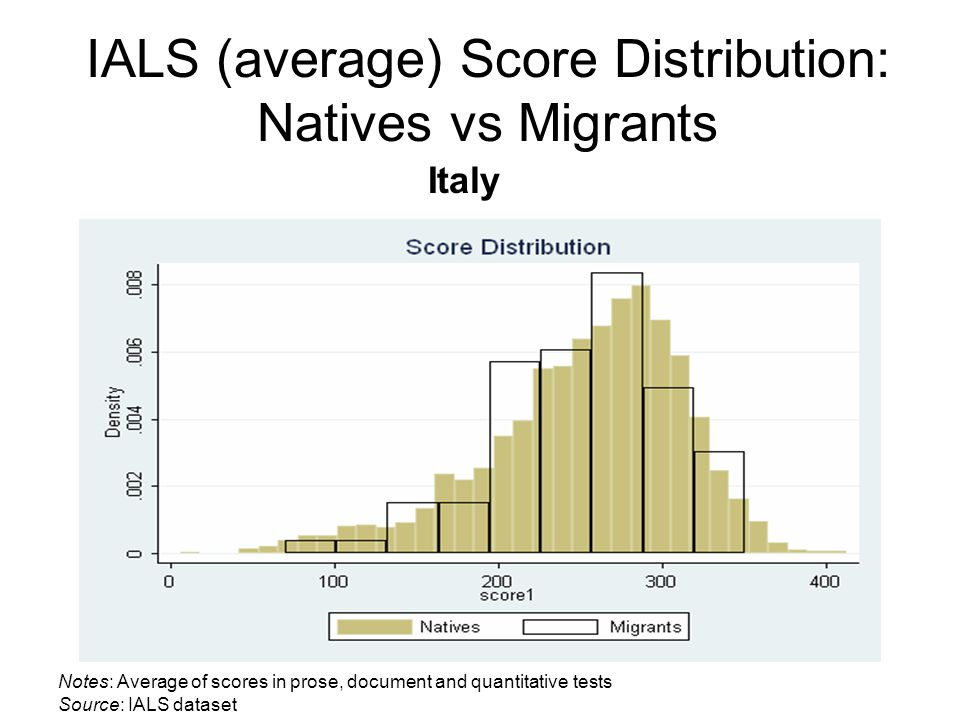IALS (average) Score Distribution: Natives vs Migrants Italy Notes: Average of scores in prose, document and quantitative tests Source: IALS dataset