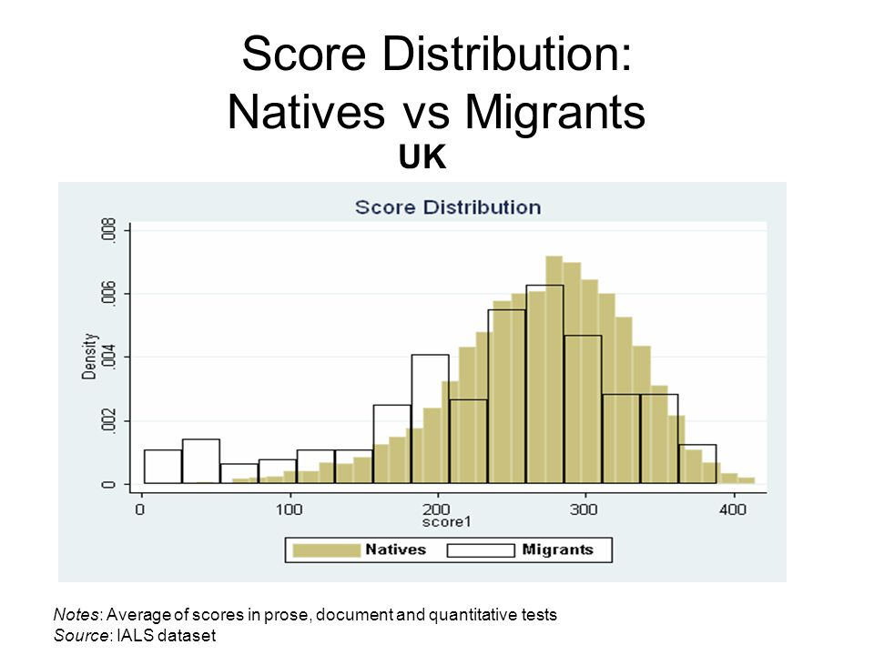 Score Distribution: Natives vs Migrants UK Notes: Average of scores in prose, document and quantitative tests Source: IALS dataset