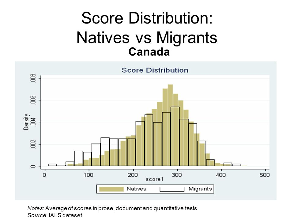 Score Distribution: Natives vs Migrants Canada Notes: Average of scores in prose, document and quantitative tests Source: IALS dataset