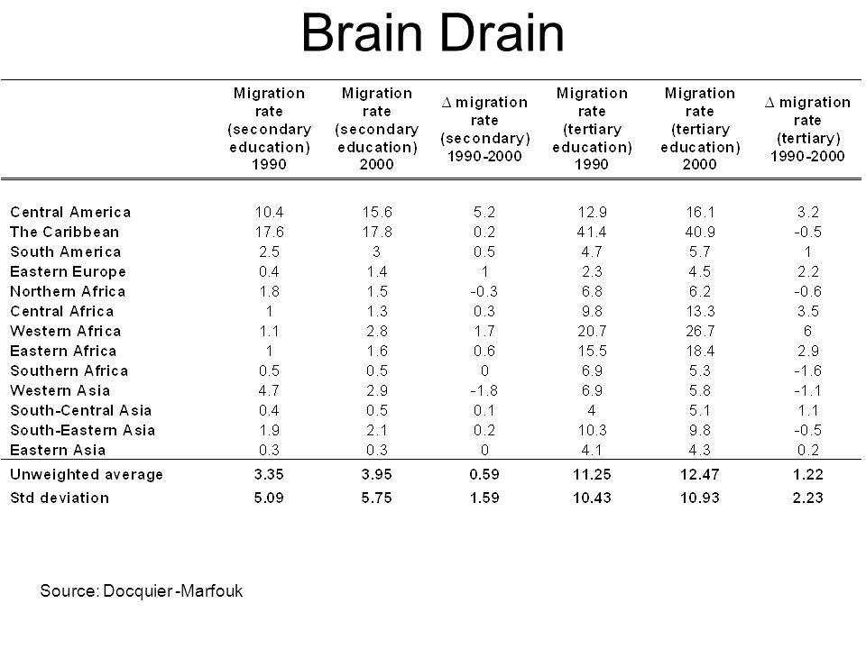 Brain Drain Source: Docquier -Marfouk
